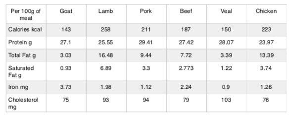 Nutritional values for goat, lamb, pork, beef, veal and chicken meat